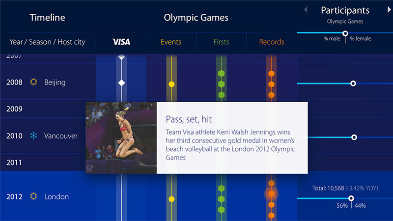 Composite: Interactive Olympic Games timeline overlaid with Kerri Walsh Jennings celebrating win in 2012 Olympic women's beach volleyball.