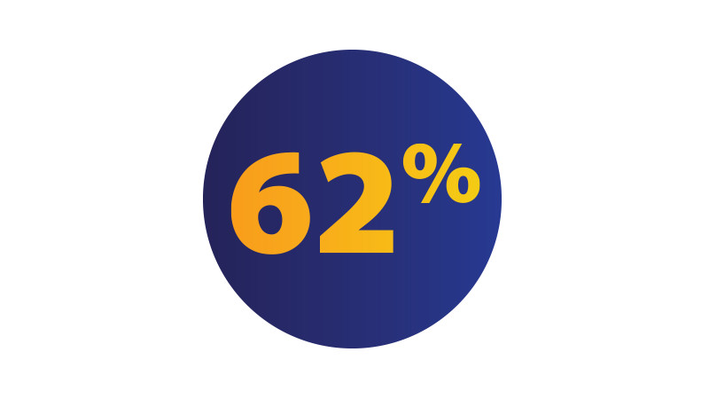 Illustration of a blue circle with the text '62%' in the center.